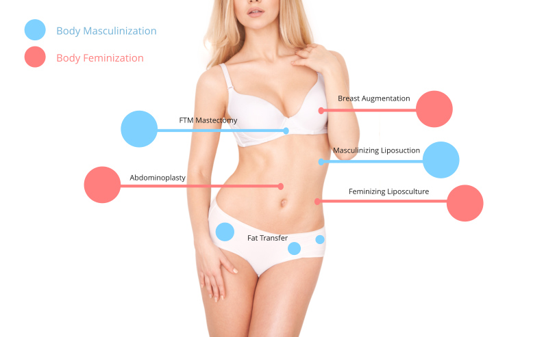 Body Feminization & Masculinization Surgeries